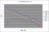 聴牌した順目と和了率のグラフ