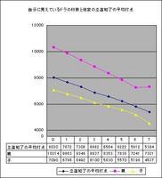 自分から見えるドラの数と他家の立直和了の平均打点のグラフ